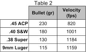 Gun Caliber Strength Chart Recoil Comparison Pistol Competition Cartridges