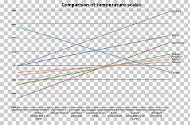 Kelvin Scale Of Temperature Fahrenheit Celsius Standard