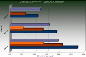 Ballistics 308 Vs 30 06 Bar Chart 30th Guns
