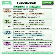 Tense Chart In English Grammar With Example Conditionals And If Clauses English Grammar