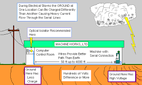 surge protection versus isolation ground voltage isolation