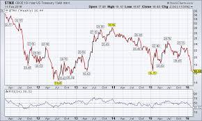 5 Year Treasury Yield Chart 10 Year U S Treasury Yield Index 5 Year Chart Tradeonline Ca