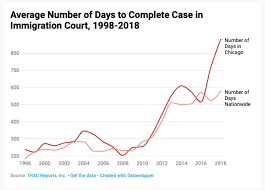 Immigration Consequences Of Criminal Convictions Chart Texas Irredeemably Dysfunctional And On The Brink Of Collapse A