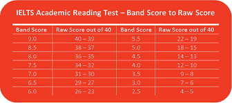 How To Get Good Score In Ielts Reading Module Saint David