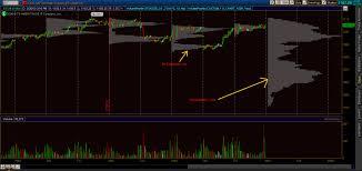 Market Profile Charts Thinkorswim Volume Profile Goes Native To Think Or Swim Read The