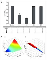 Drug Combination Chart Fsc Ii Optimization Of Drug Combination A Top Panel Bar