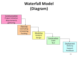images of waterfall process diagram   diagramswaterfall process diagram