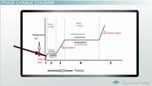 Phase Change Evaporation Condensation Freezing Melting Sublimation Deposition