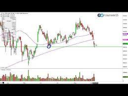 Dubli Stock Chart Videos Matching Team 10 Priceline Group Vs Expedia Inc