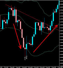 Bollinger Bands In Forex And Stock Trading With Detailed