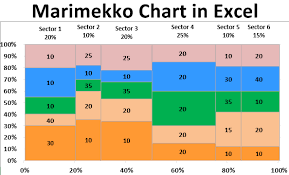 Mekko Chart Creator Marimekko Chart How To Create A Mekko Chart In Excel