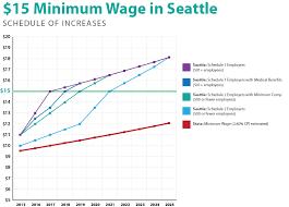 15 Minimum Wage Mayor Murray