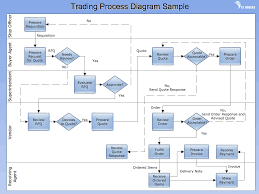 drawing software for vertical cross functional flowchart   connect    cross functional flow chart   trading process diagram