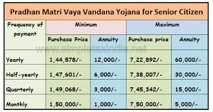 Pradhan Mantri Vaya Vandana Yojana For Senior Citizen