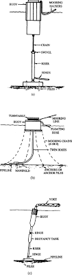 single point mooring an overview
