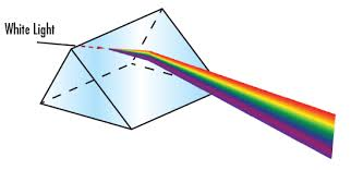 What Is Prism Introduction To Optical Prisms Edmund Optics