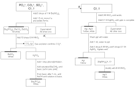 Inorganic Quantitative Analysis Chem Lab