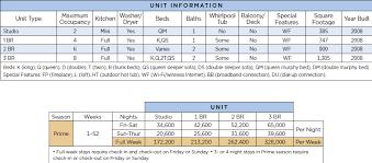Wyndham Anaheim Points Chart Resort Info
