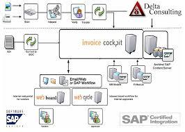 Edi Process Flow Chart 71 Expository Invoice Process Flow