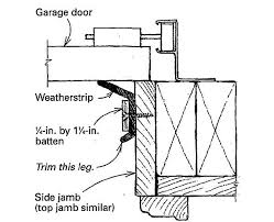 garage door weather strippingBetter garagedoor weatherstripping  Fine Homebuilding