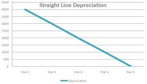 Straight Line Depreciation Examples Furniture And Car