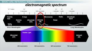 Infrared Light Spectrum Wavelength Chart Infrared Waves Definition Uses Examples