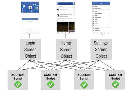 Design Patterns For Test Automation Framework Page Object In Xctest Ui Tests Alex Ilyenkos Blog