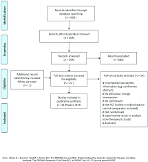 Prisma Flow Chart Behaviour Change Interventions For The