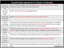Herbal Tea Chart Do You Know Whats Really In Your Tea