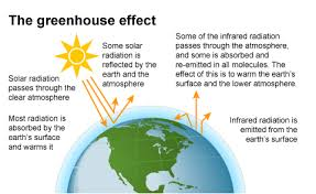 green house effect greenhouse gases energy explained your guide to understanding