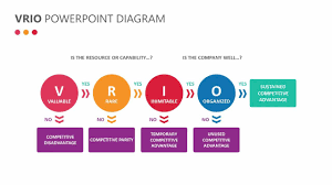 Powerpoint Hierarchy Templates Vrio Powerpoint Diagram Related Templates Prince2 Project Hierarchy
