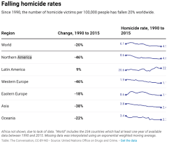 Why Global Homicide Rates Are Declining Quartz