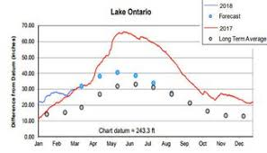 Great Lakes Water Levels Superior Within Few Inches Of All