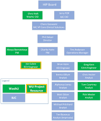 Ecv Org Chart Office Of The Cio Washington University In