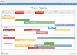 Project Roadmap Templates What Is A Project Roadmap Definition And Overview