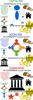 capitalism vs socialism essay communism essay essay on communism  understanding the differences between capitalism socialism understanding the differences between capitalism socialism communism don t