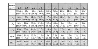 Aperture Shutter Speed Chart Guide Numbers Explained For Manual Flash Calculator