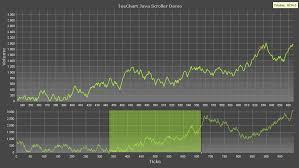 Java Swing Chart Steema Teechart Chart Components For Java