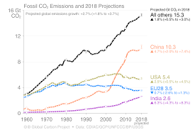 The Countries That Pushed Carbon Emissions To Record Levels