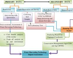 Methodology Flow Chart Thesis The Flowchart Of General Methodology Used In This Thesis