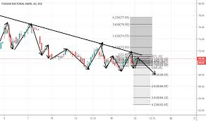 Pnb Stock Price And Chart Bse Pnb Tradingview
