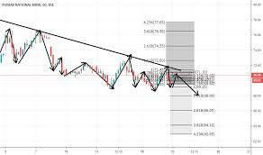 Punjab National Bank Stock Chart Pnb Stock Price And Chart Bse Pnb Tradingview
