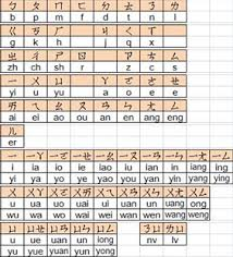 Wade Giles Pinyin Chart How To Type In Chinese