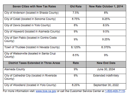 9 Sales Tax Chart California New Sales And Use Tax Rates Take Effect In Davis This Week