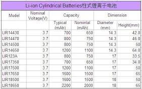 Li Ion Battery Size Chart Cylindrical Li Ion Battery 3 7v 1600mah 1 5v Li Ion Rechargeable Batteries Buy Li Ion Battery 3 7v 1600mah Laptop Battery Charger 1 5v Li Ion