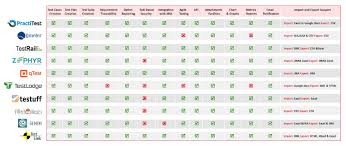 Pros And Cons Matrix Comparison Of Test Management Tools