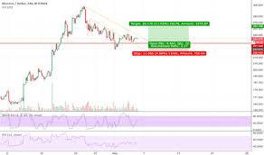 Page 21 Xmr Usd Monero Price Chart Tradingview