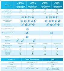 Essilor Computer Lens Fitting Chart Mr Blue Essilor Instruments Usa