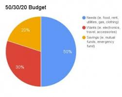 Budget For Young Adults 3 Budgeting Tips Young Adults Need To Try