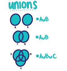 A U B U C Venn Diagram Union Of Sets Expii